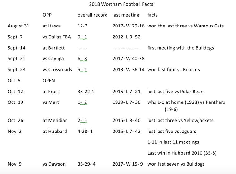 Wortham football facts